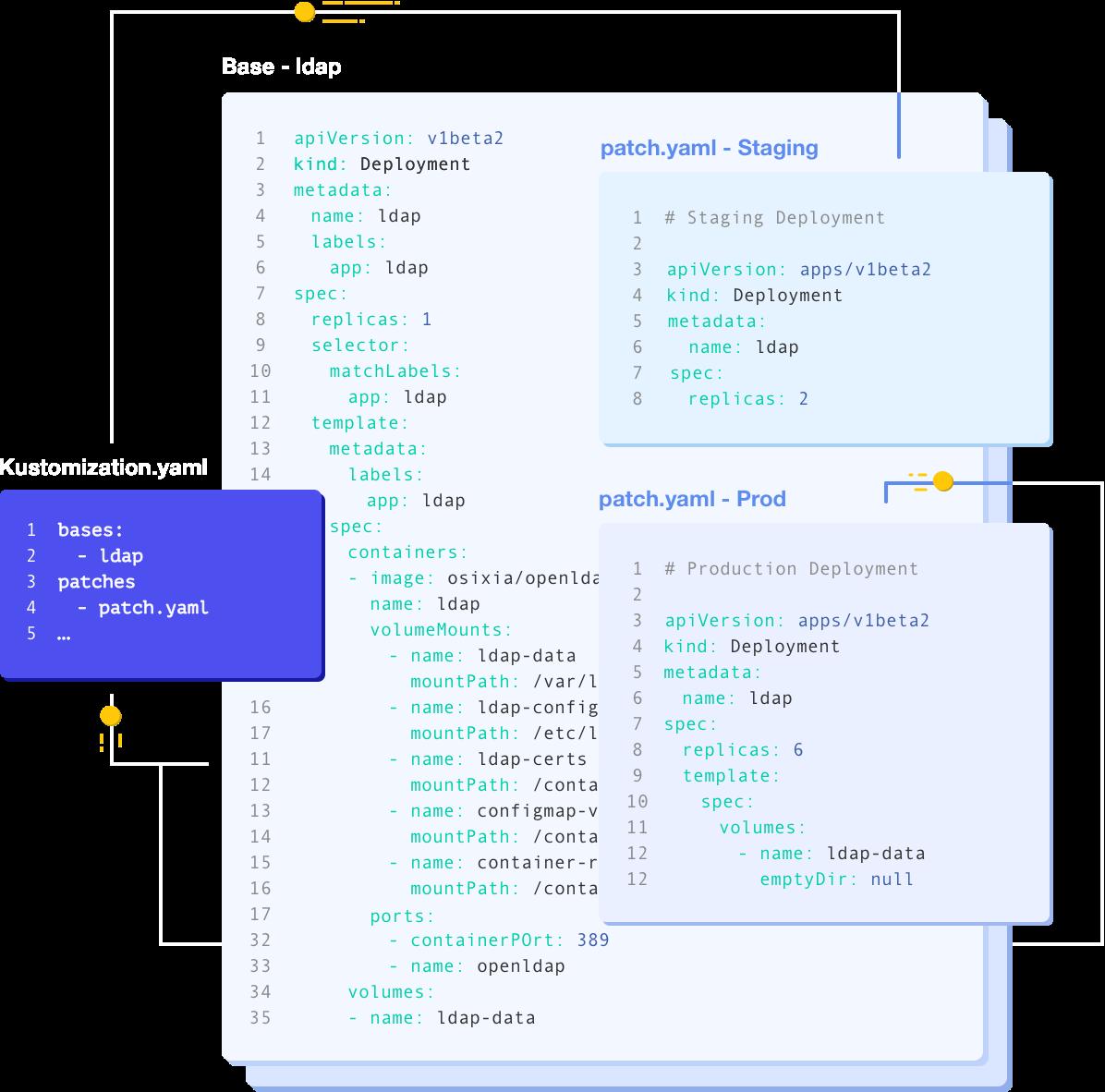 Kustomize - Kubernetes native configuration management